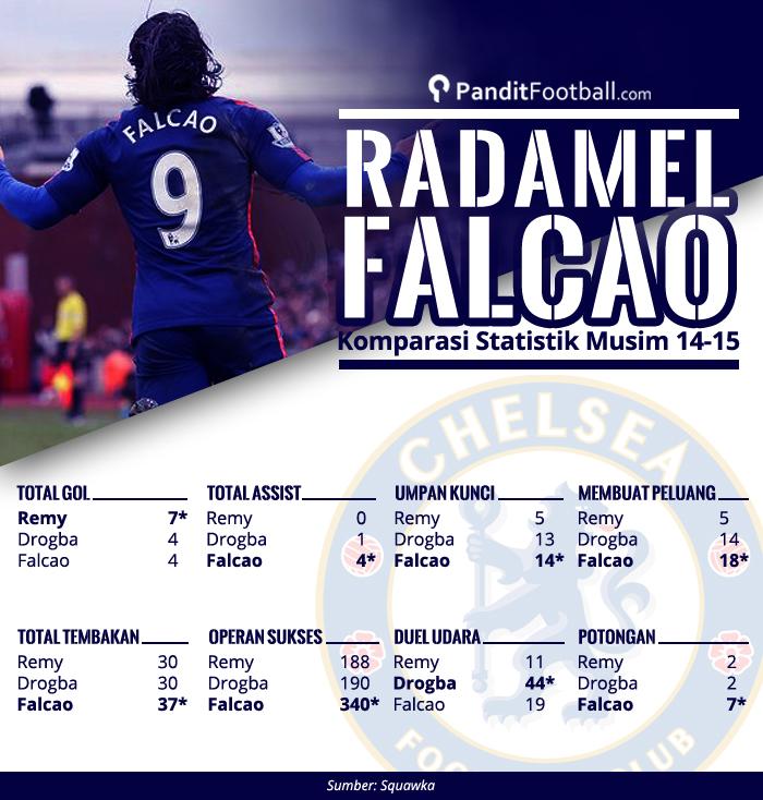 Falcao dan striker chelski lainnya copy