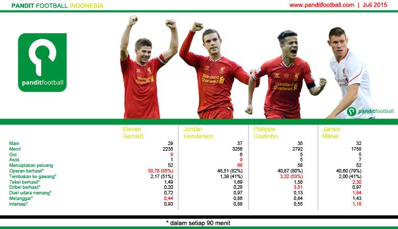 Perbandingan beberapa statistik Steven Gerrard, Jordan Henderson, Philippe Coutinho, dan James Milner di musim lalu.