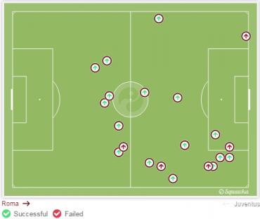 Sisi kiri pertahanan Juventus yang dieksploitasi oleh Salah. (via: squawka.com)