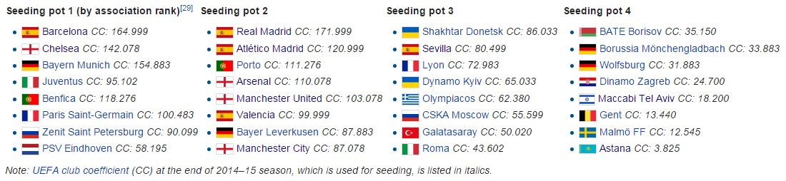 Seeding pot Liga Champions 2015/16 (sumber: wikipedia.org)