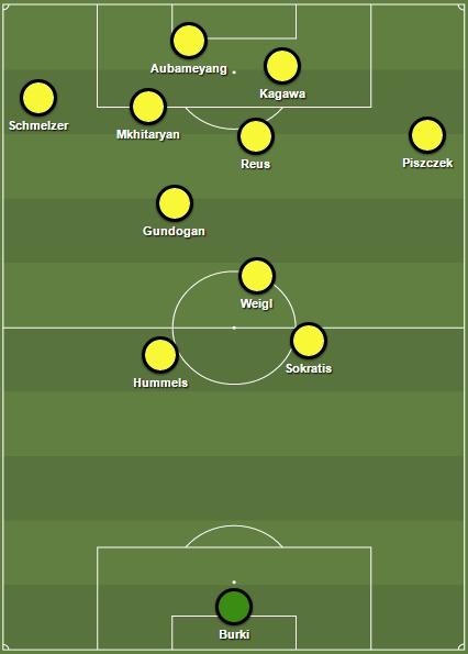Ilustrasi positioning Dortmund ketika menyerang dari sisi kiri.