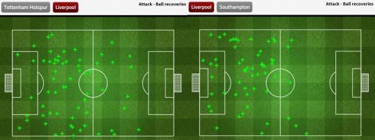 Grafik ball recovery dari Liverpool saat menghadapi Tottenham Hotspur dan Southampton, menunjukkan efektivitas pressing mereka - sumber: FourFourTwo Stats Zone