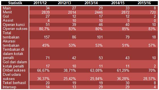Rooney_stats_Oct