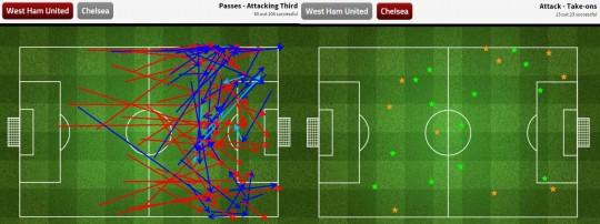 Grafik operan West Ham United di defensive third Chelsea dan take on Chelsea saat menghadapi West Ham yang sering gagal - sumber: FourFourTwo Stats Zone
