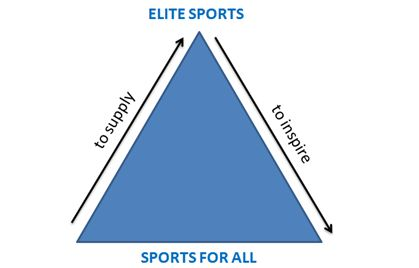 Bagan `double pyramid theory` mengenai Sports for All dan Elite Sports
