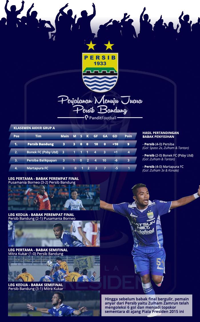 infografis juara (persib) - Copy copy