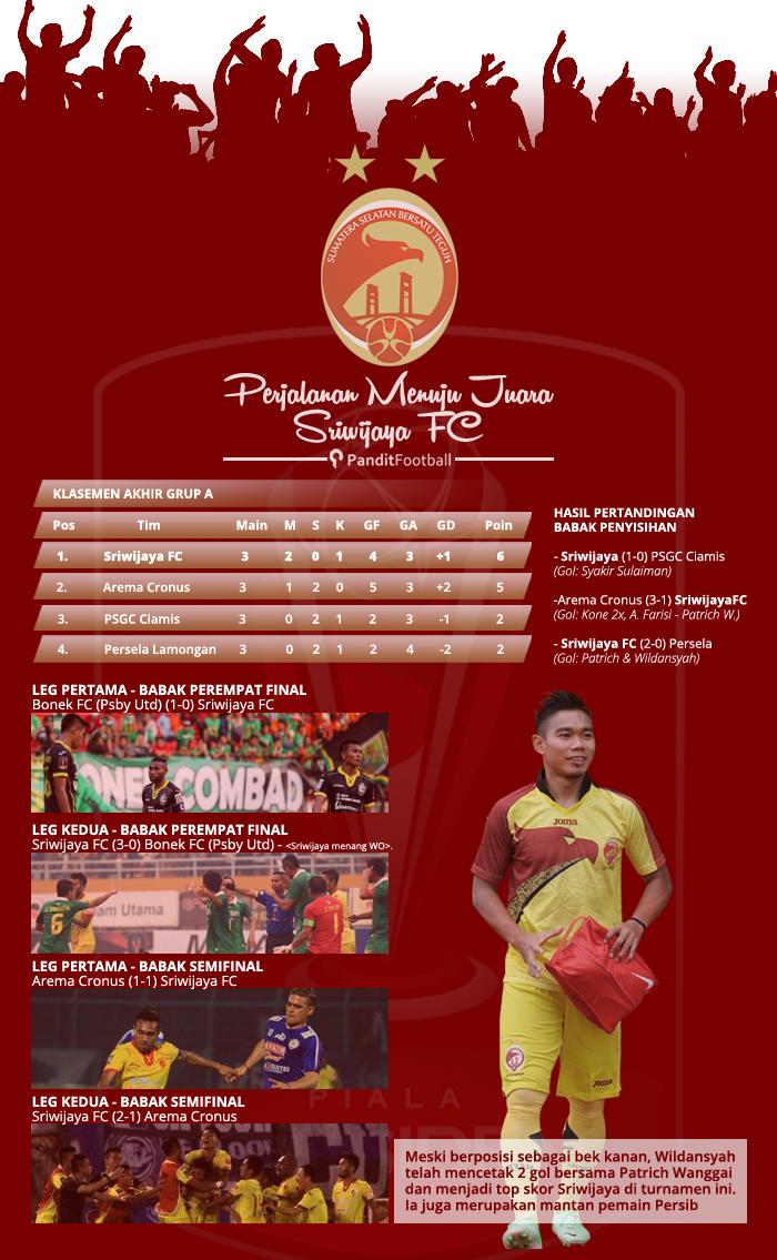 infografis juara (sriwijaya) - Copy copy