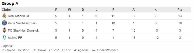 Pertandingan tersisa: PSG v Shakhtar (8/12), Madrid v Malmö (8/12)