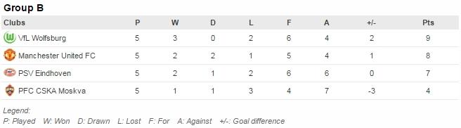 Pertandingan tersisa: Wolfsburg v United (8/12), PSV v CSKA (8/12)