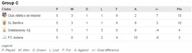 Pertandingan tersisa: Galatasaray v Astana (8/12), Benfica v Atletico (8/12)