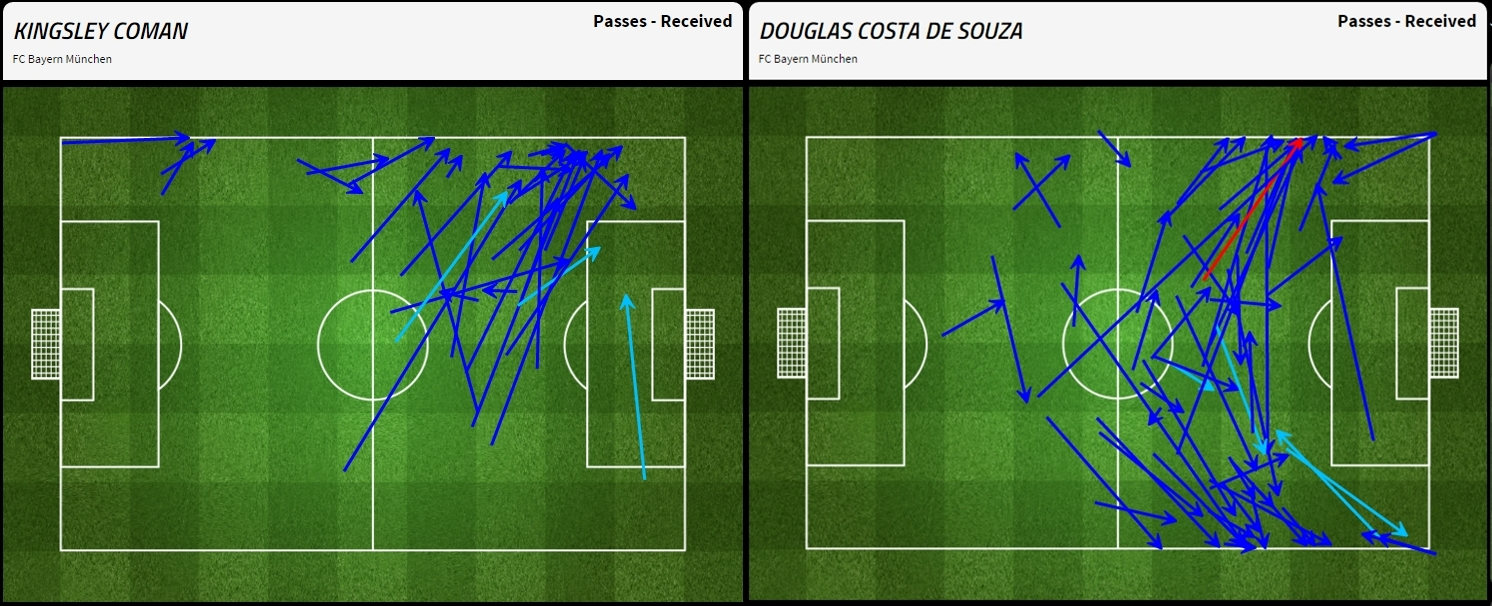 Di mana Coman dan Costa menerima umpan-umpan yang diarahkan kepada mereka.