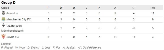 Pertandingan tersisa: City v Mönchengladbach (8/12), Sevilla v Juventus (8/12)