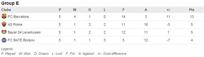 Pertandingan tersisa: Leverkusen v Barcelona (9/12), Roma v BATE (9/12)