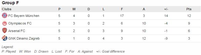 Pertandingan tersisa: Dinamo v Bayern (9/12), Olympiakos v Arsenal (9/12)