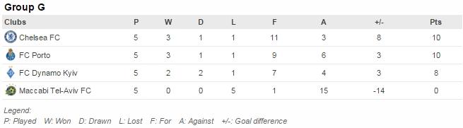 Pertandingan tersisa: Dynamo Kyiv v Maccabi (9/12), Chelsea v Porto (9/12)