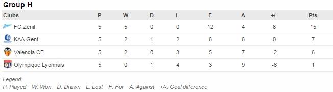 Pertandingan tersisa: Valencia v Lyon (9/12), Gent v Zenit (9/12)