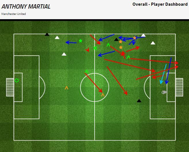 Grafik permainan Anthony Martial melawan Crystal Palace - sumber: FourFourTwo Stats Zone