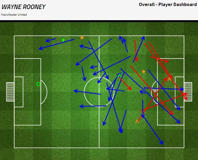 Grafik permainan Wayne Rooney melawan Crystal Palace - sumber: FourFourTwo Stats Zone