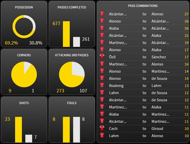Bukti dominasi Bayern atas Arsenal