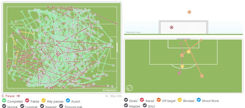 Grafik total operan dan tendangan ke gawang Manchester United melawan Crystal Palace - sumber: Squawka