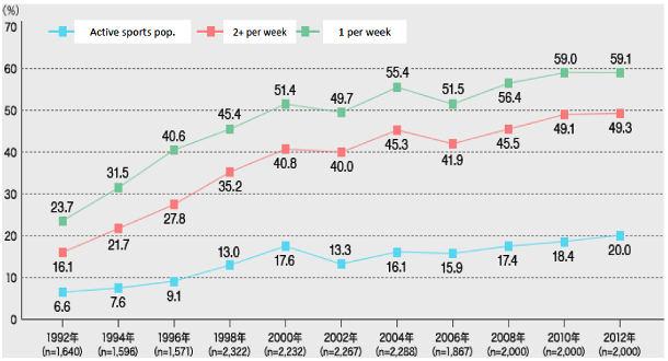Grafik perkembangan angka partisipasi olahraga di Jepang. Sumber: Osaka University of Health and Sport Sciences