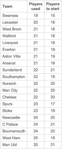 Jumlah rotasi pemain di Liga Primer Inggris (via: NBC Sports)