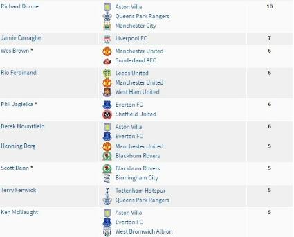 10 Besar Pencetak Gol Bunuh Diri Di Liga Inggris (Di Luar Martin Skrtel)
