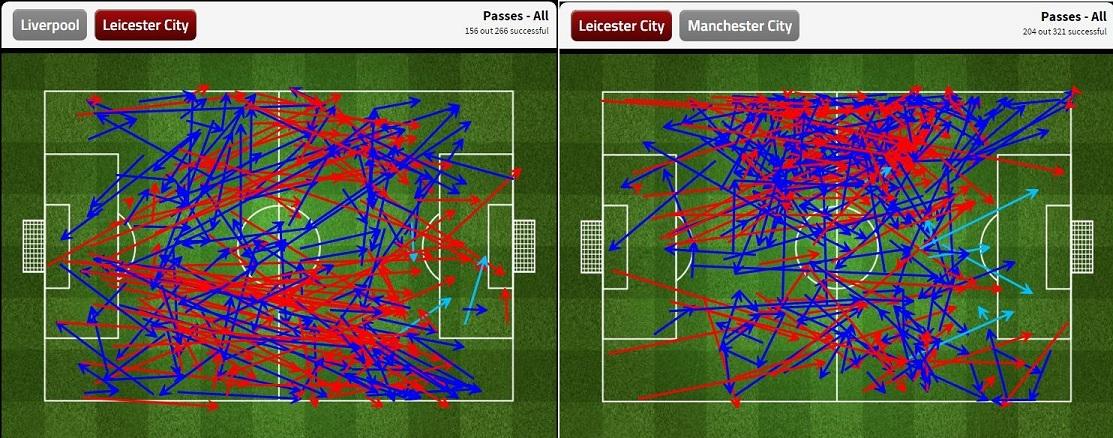 Grafis umpan Leicester. Saat menghadapi Liverpool, Leicester masih mengarahkan bola ke sisi kanan kepada Mahrez. Kala menghadapi Man City, bola diarahkan pada Albrighton yang justru sudah dimatikan.