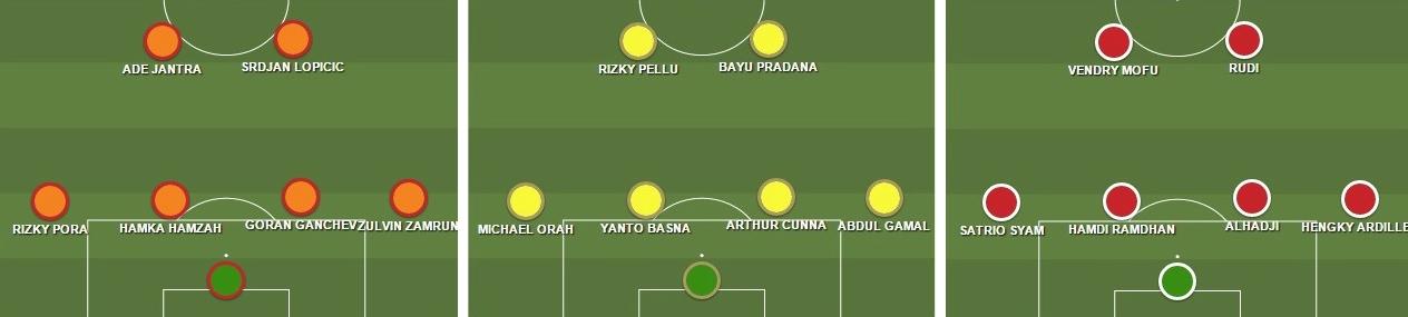 Tiga Skema Awal PBFC , Mitra Kukar , dan Semen Padang. Ketiganya memasang dua gelandang di depan empat pemain bertahahan