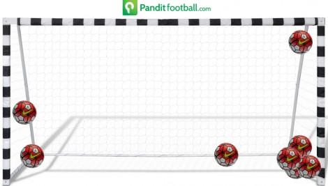 Arah gol yang bersarang di gawang Jandia Eka Putra di waktu normal selama PJS