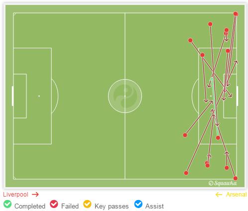Sebelum Benteke masuk, hanya satu umpan silang yang berhasil disambut pemain Liverpool