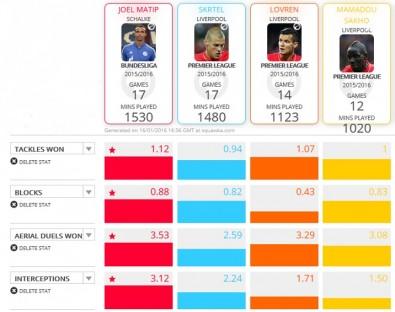 Data perbandingan antara Matip dengan tiga bek Liverpool lainnya di liga musim ini. Sumber: Squawka
