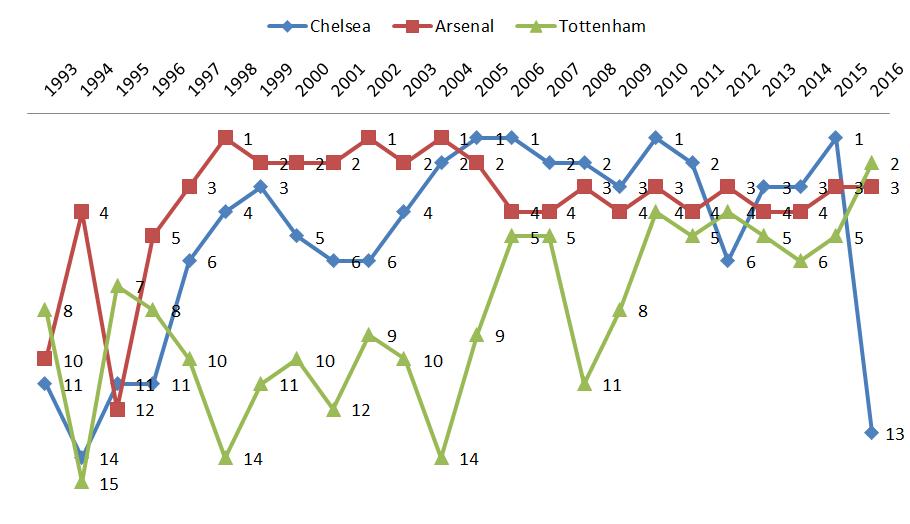 Perbandingan peringkat tiga kesebelasan London di era Liga Primer sampai 12 Februari 2016: Chelsea (grafik berwarna biru), Arsenal (merah), dan Tottenham Hotspur (hijau).