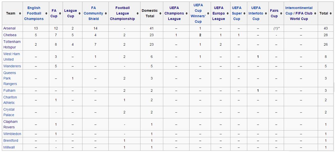 Rekap gelar juara kesebelasan asal London sejak 1981 sampai 2015 – sumber: Wikipedia