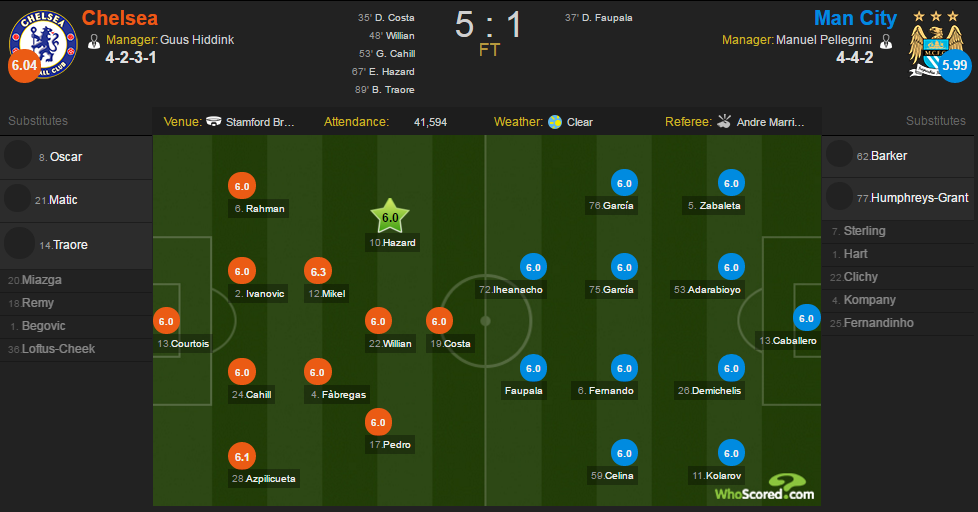 whoscored