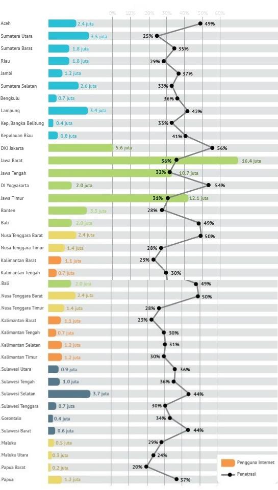 Grafis Pengguna Internet di Indonesia