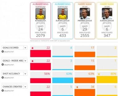 Komparasi statistik Aubameyang vs Kane di kompetisi domestik dan Europa League