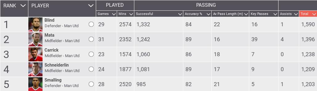 Bermain lebih sedikit, Daley Blind justru menjadi pengoper dengan jumlah terbanyak di Manchester United.