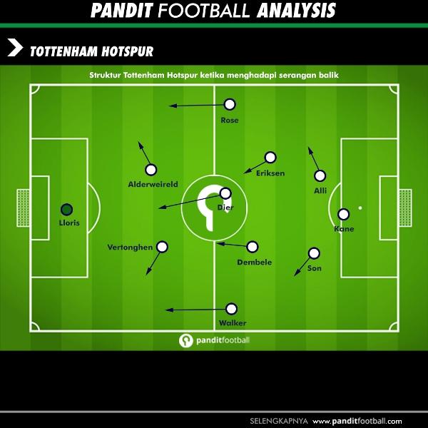 Struktur Tottenham Hotspur ketika bertahan dan menghadapi serangan balik